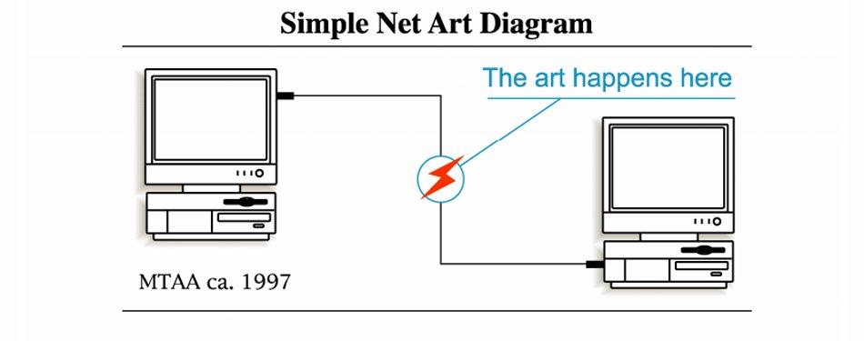 MTAA, Simple Net Art Diagram, 1997
